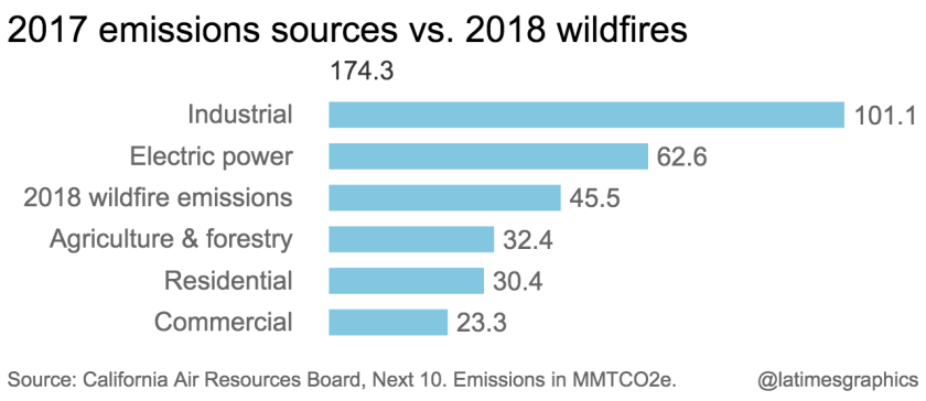 Image: a blue bar chart depicting 2017 emission sources vs 2018 wildfires.
