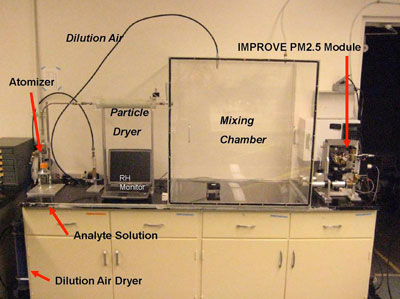 Image: lab set up of aerosol generation and mixing for XRF standards.
