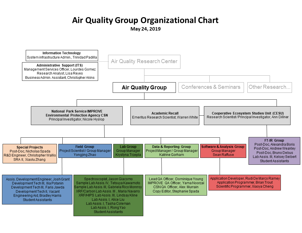 Image: a flow chart depicting the Air Quality Research Center's Organization.