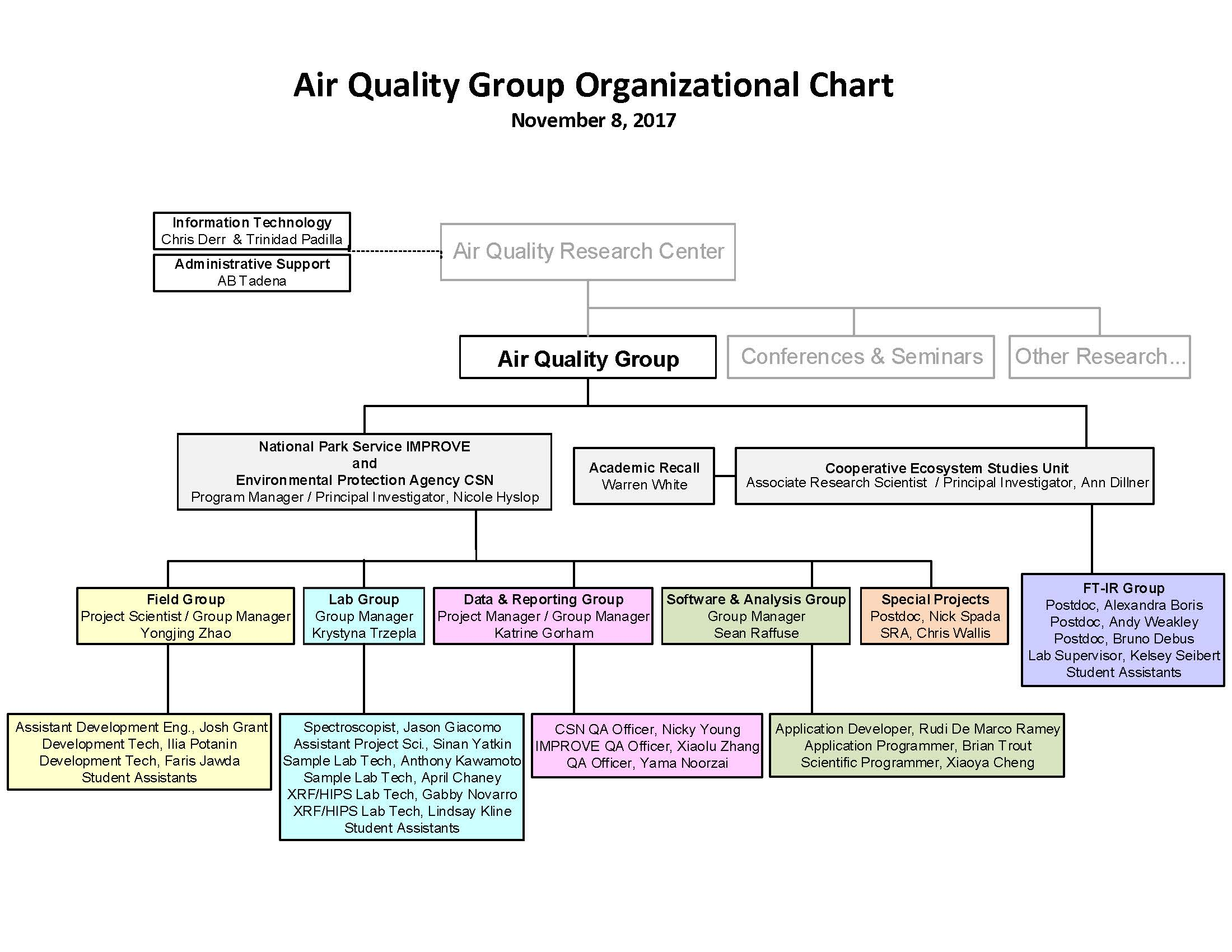 Air Quality Research Group Org Chart
