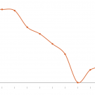 Image: a plotted line graph showing a trending decrease before a current uptick.